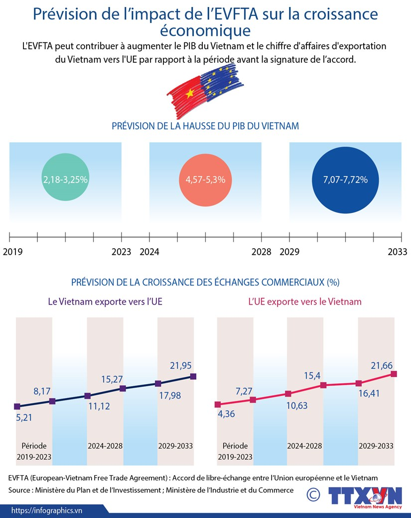 Prevision de l'impact de l'EVFTA sur la croissance economique hinh anh 1