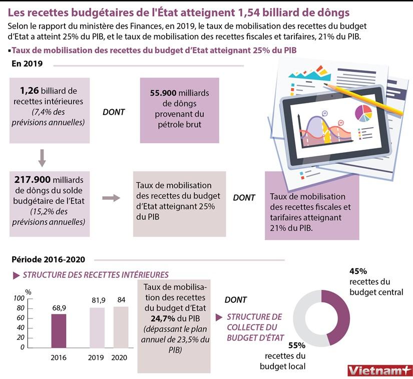 Les recettes budgetaires de l'Etat atteignent 1,54 billiard de dongs hinh anh 1