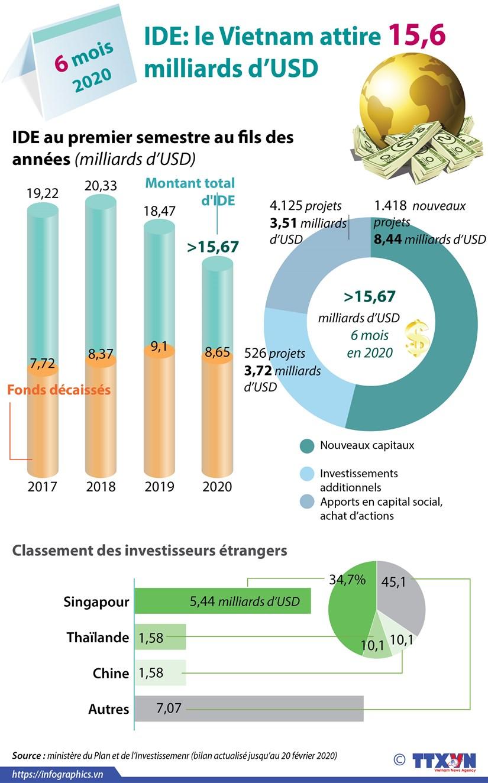 IDE: le Vietnam attire 15,6 milliards d'USD en six mois hinh anh 1
