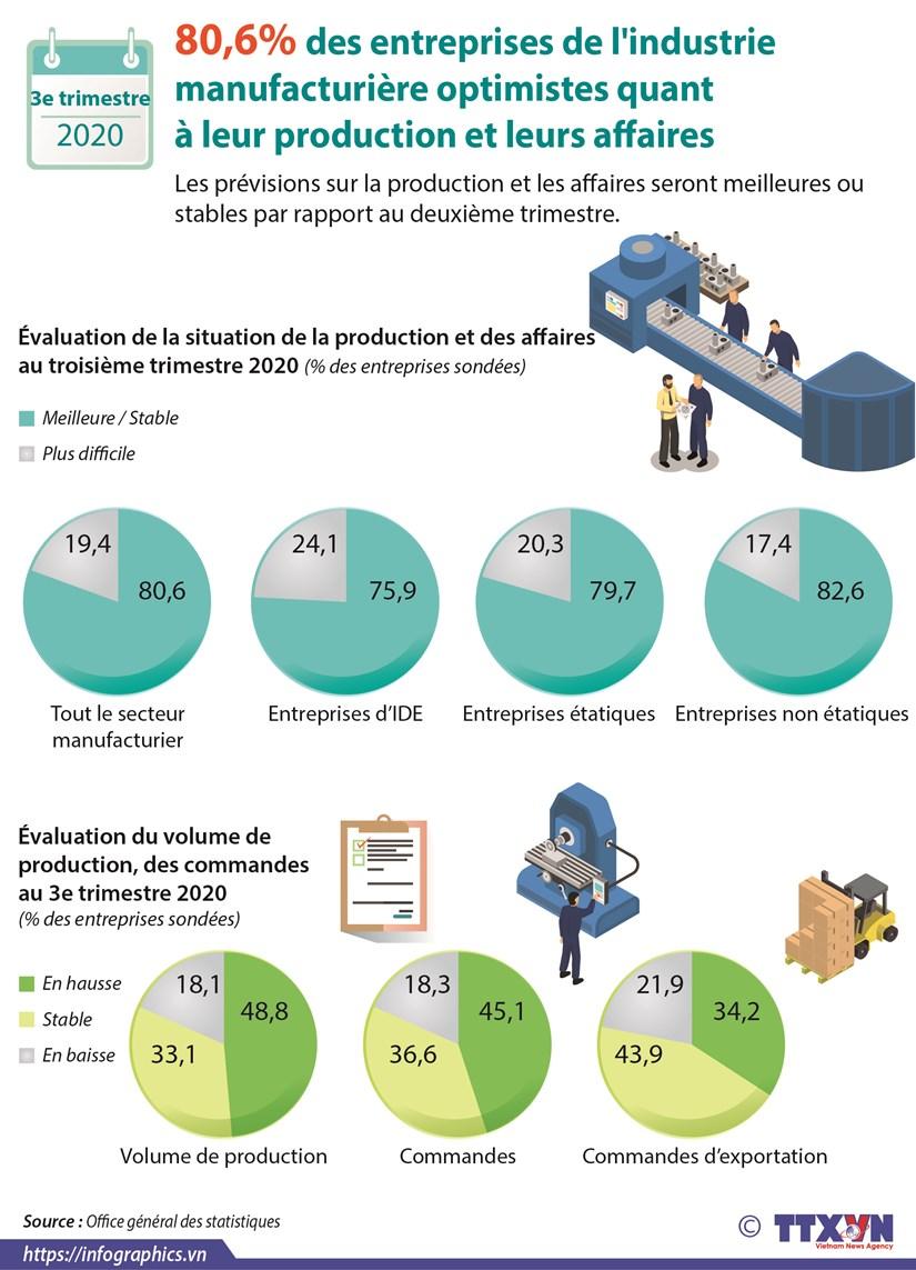 80,6% des entreprises de l'industrie manufacturiere optimistes quant a leur production hinh anh 1