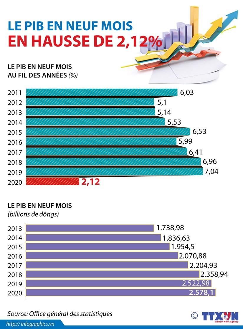 Le PIB en neuf mois en hausse de 2,12% hinh anh 1