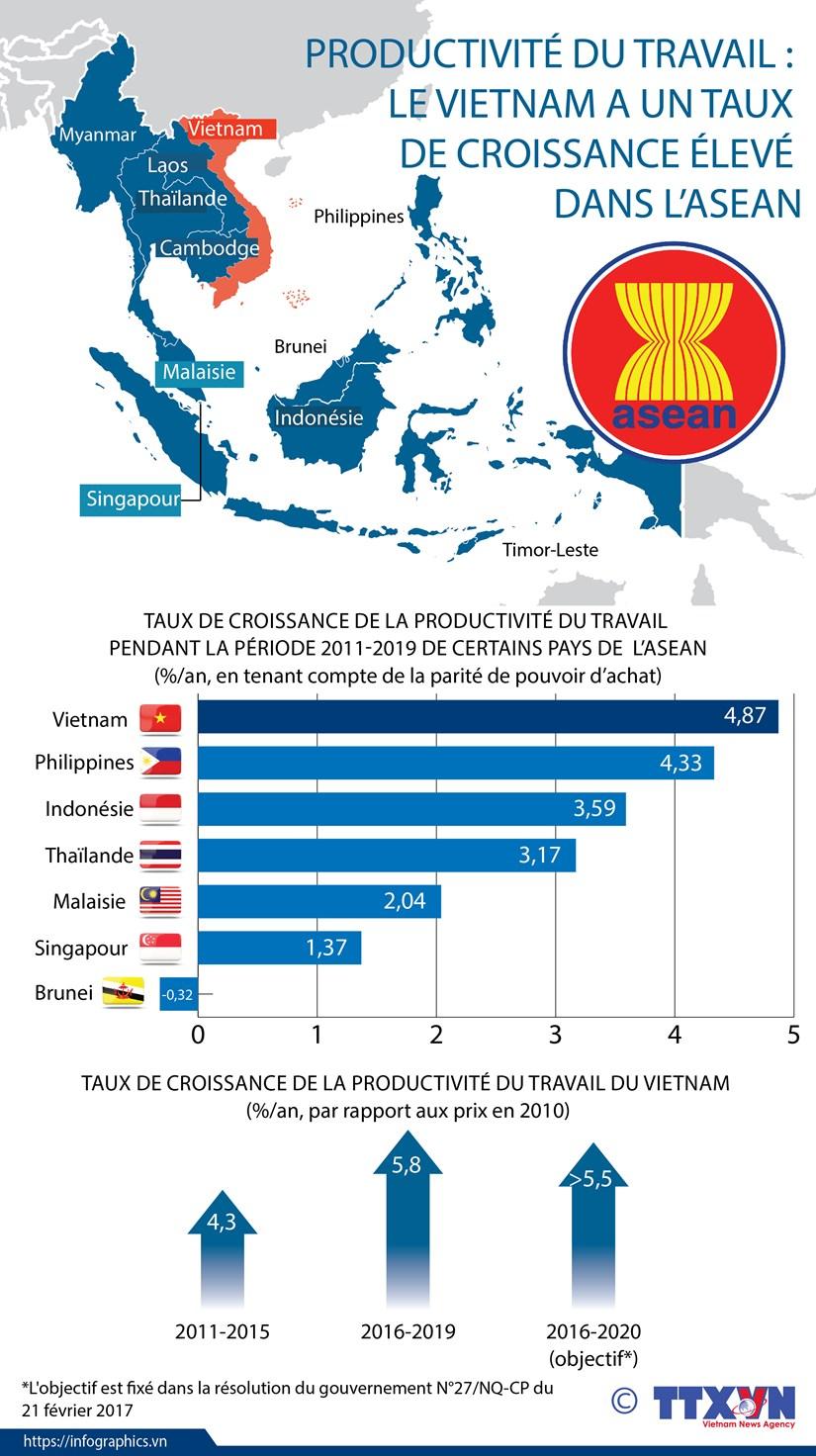 Productivite du travail : le Vietnam a un taux de croissance eleve dans l'ASEAN hinh anh 1