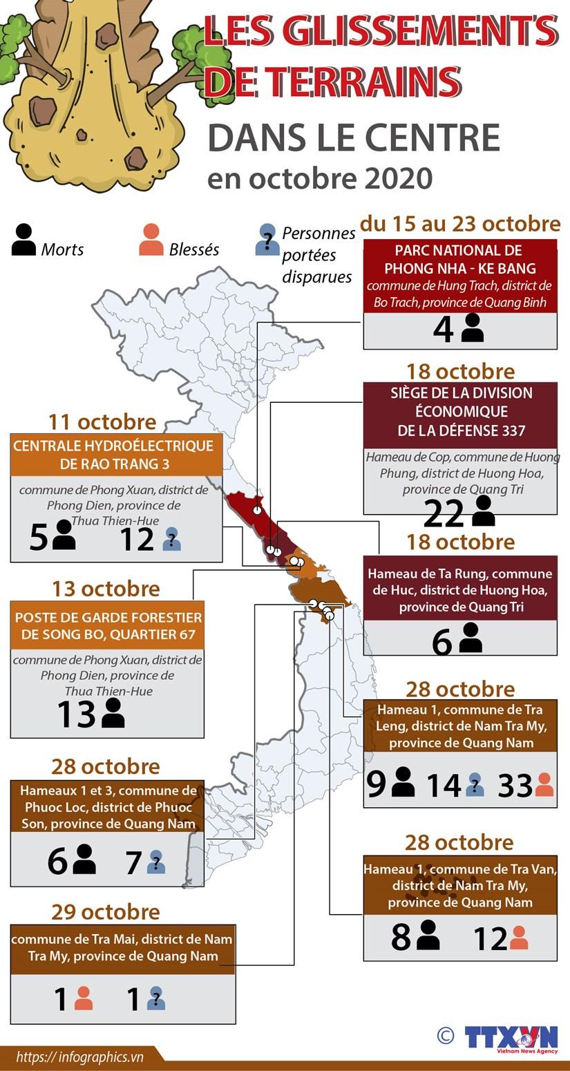 Les glissements de terrains dans le Centre en octobre hinh anh 1
