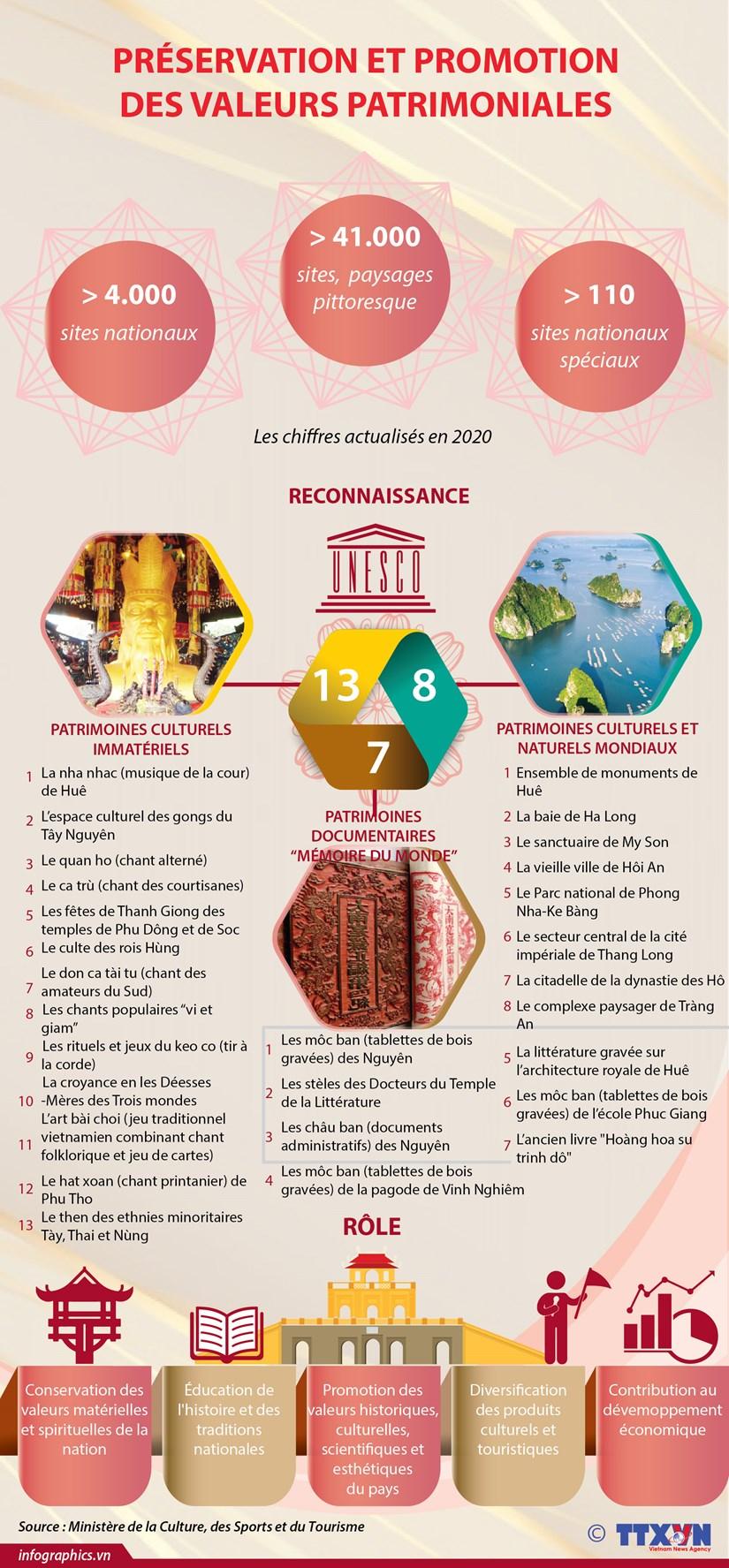 Preservation et promotion des valeurs patrimoniales hinh anh 1