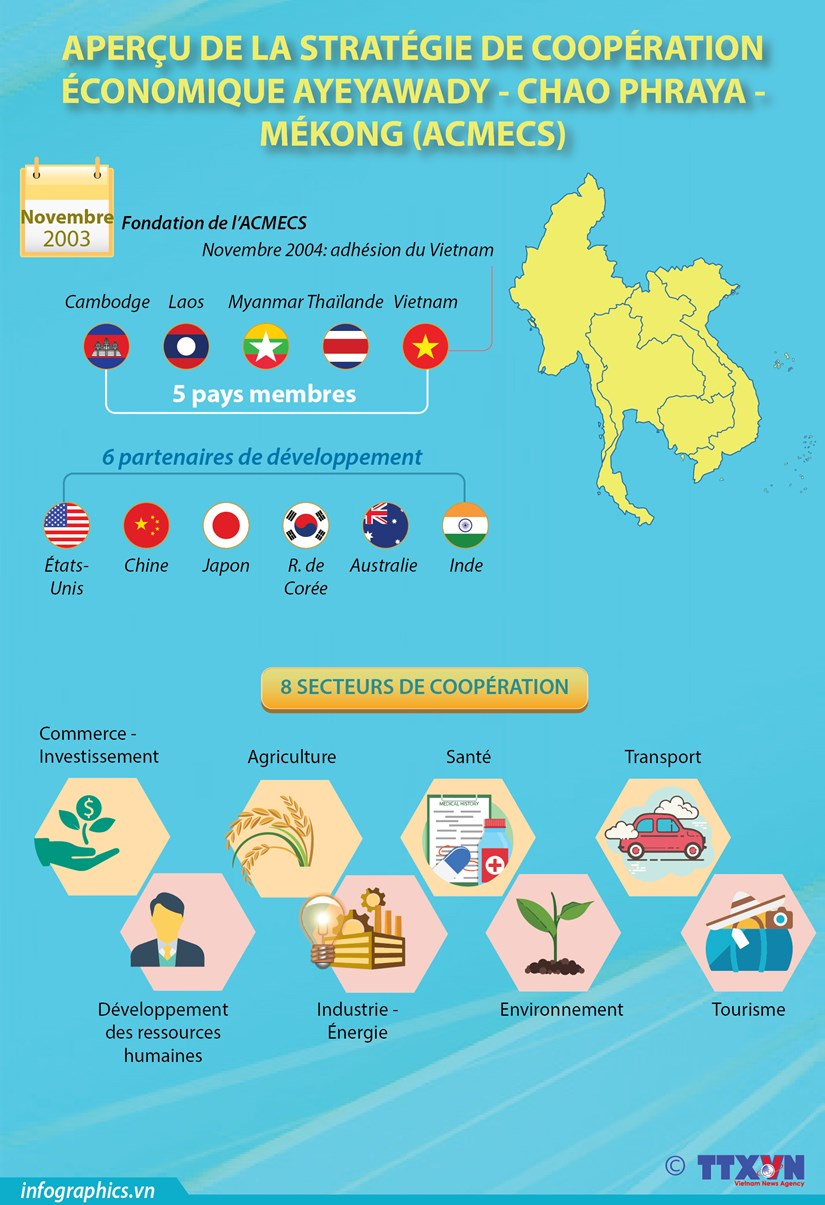 Apercu de la Strategie de cooperation economique Ayeyawady-Chao Phraya-Mekong hinh anh 1
