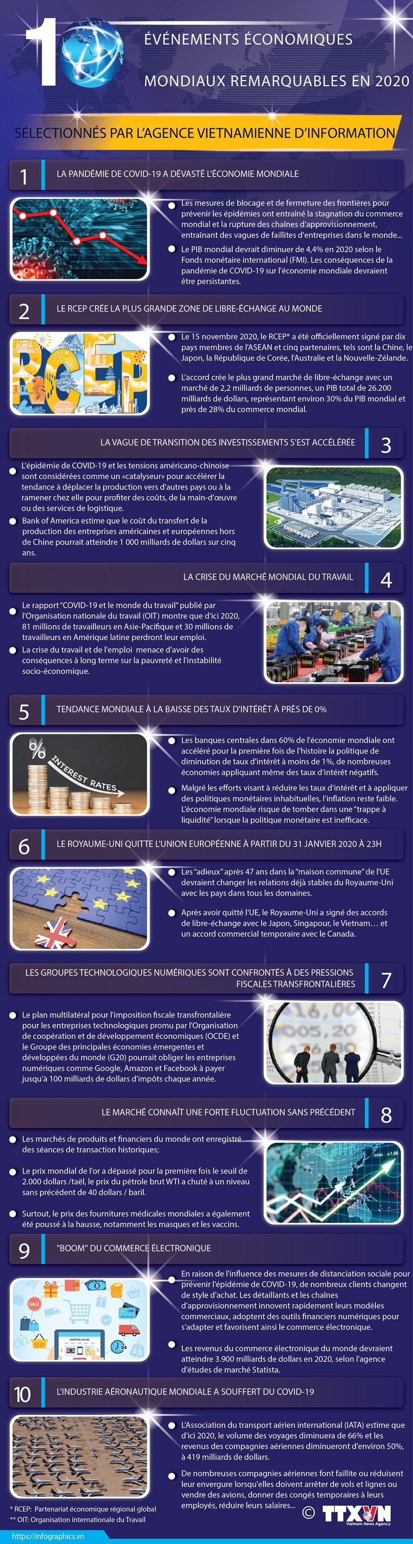 10 evenements economiques mondiaux remarquables en 2020 hinh anh 1