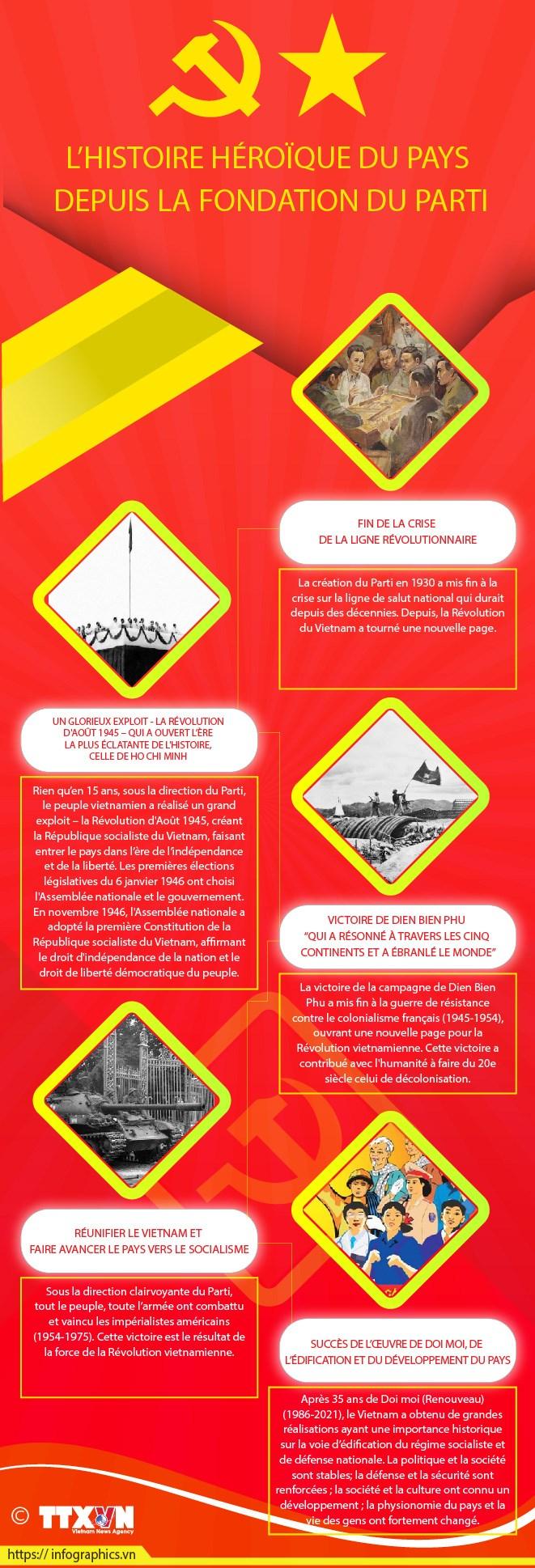 L'histoire heroique du pays depuis la fondation du Parti hinh anh 1