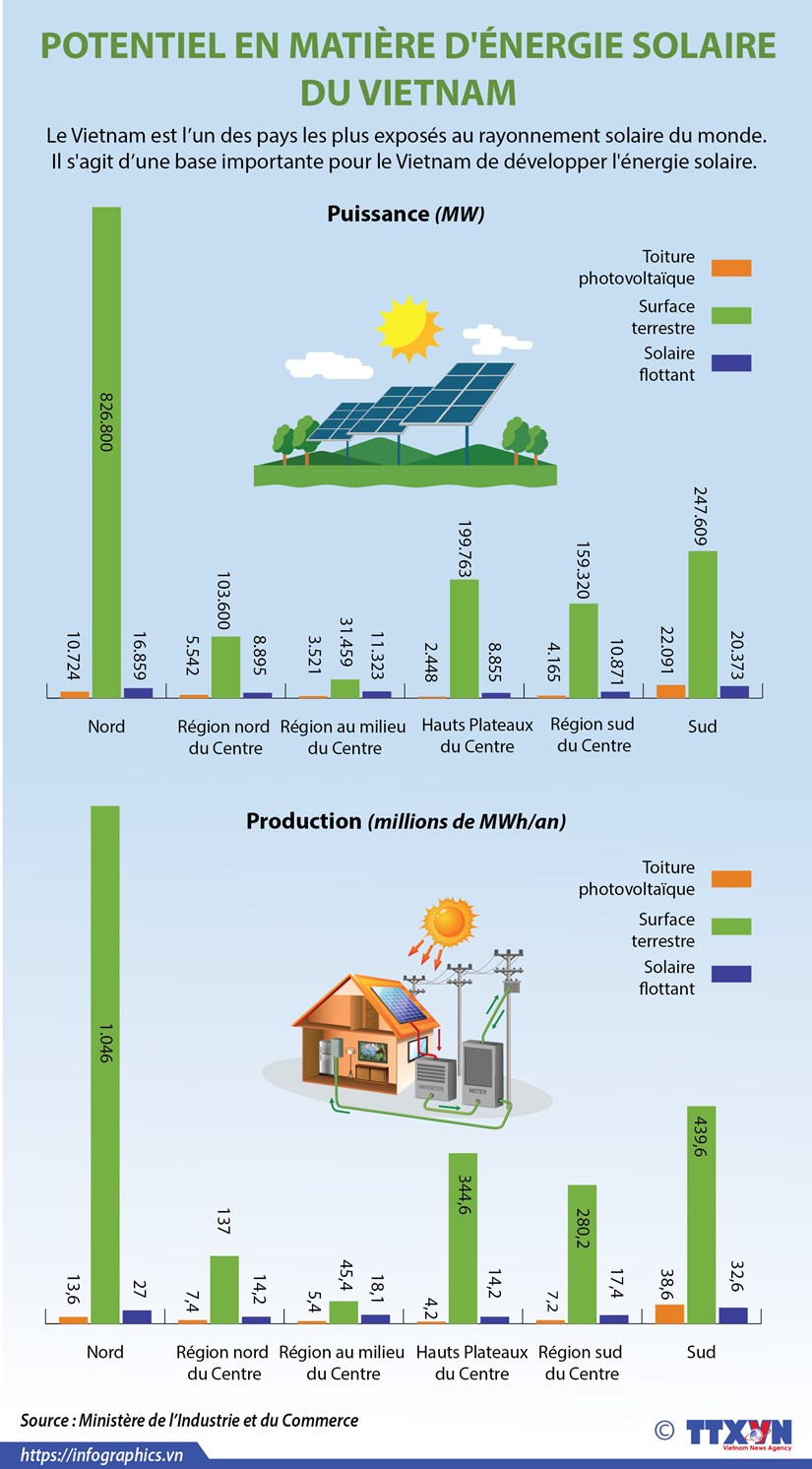 Potentiel en matiere d'energie solaire du Vietnam hinh anh 1