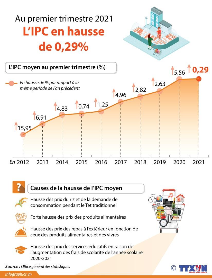 L'IPC au premier trimestre en hausse de 0,29% hinh anh 1
