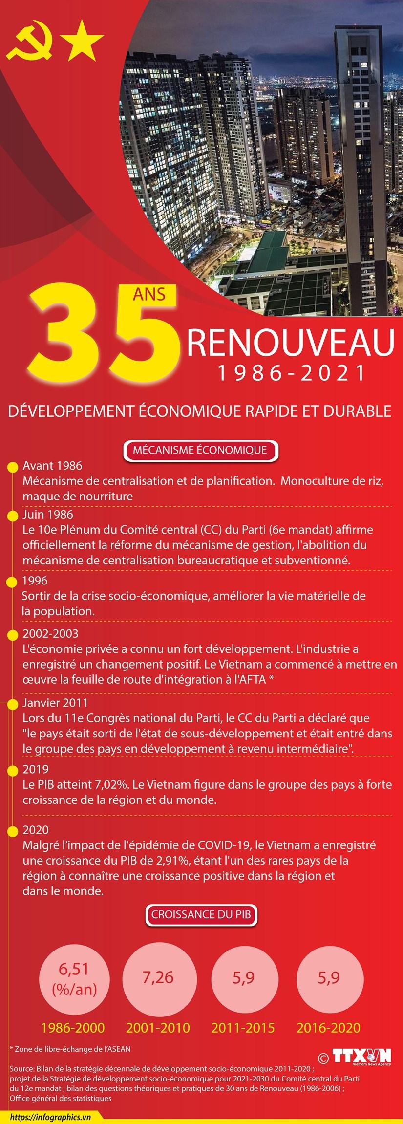 35 ans de Renouveau: Developpement economique rapide et durable hinh anh 1
