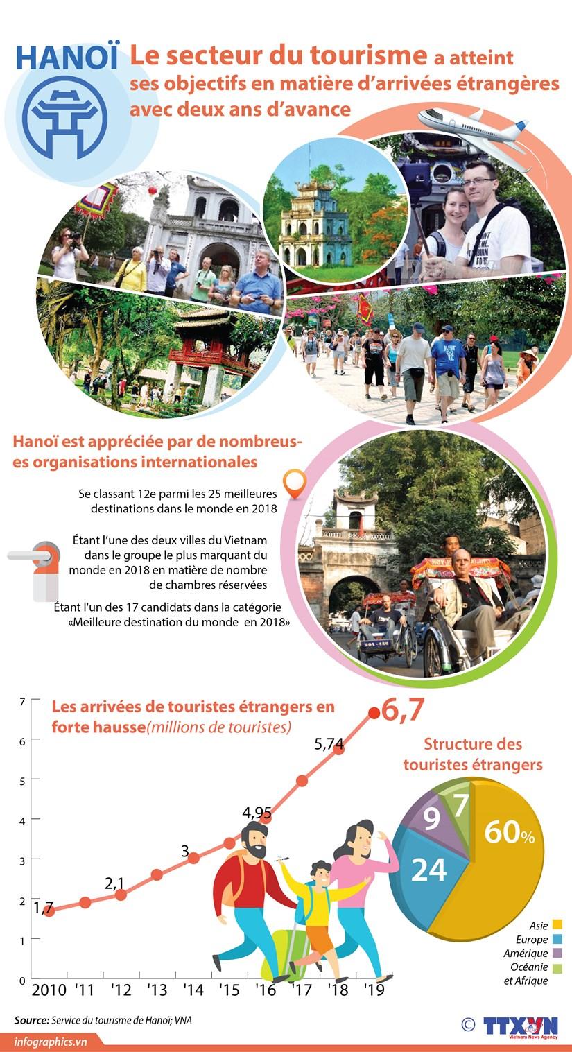 Hanoi : le secteur du tourisme a atteint ses objectifs en matiere d'arrivees etrangeres hinh anh 1