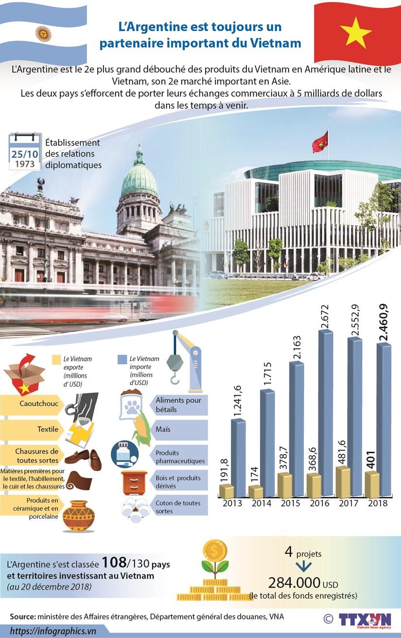 L'Argentine est toujours un partenaire important du Vietnam hinh anh 1