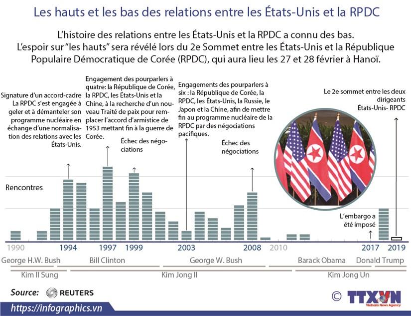 Les hauts et les bas des relations entre les Etats-Unis et la RPDC hinh anh 1