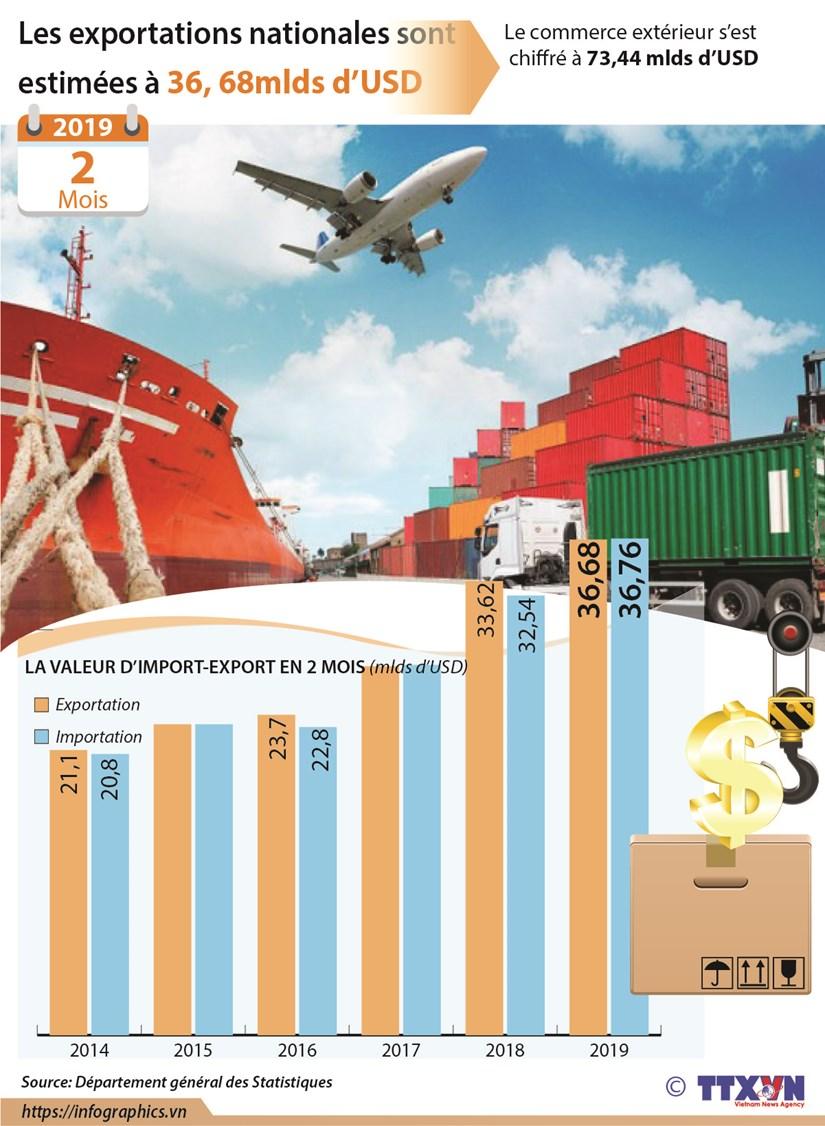 Les exportations nationales sont estimees a 36,68 mlds de dollars hinh anh 1