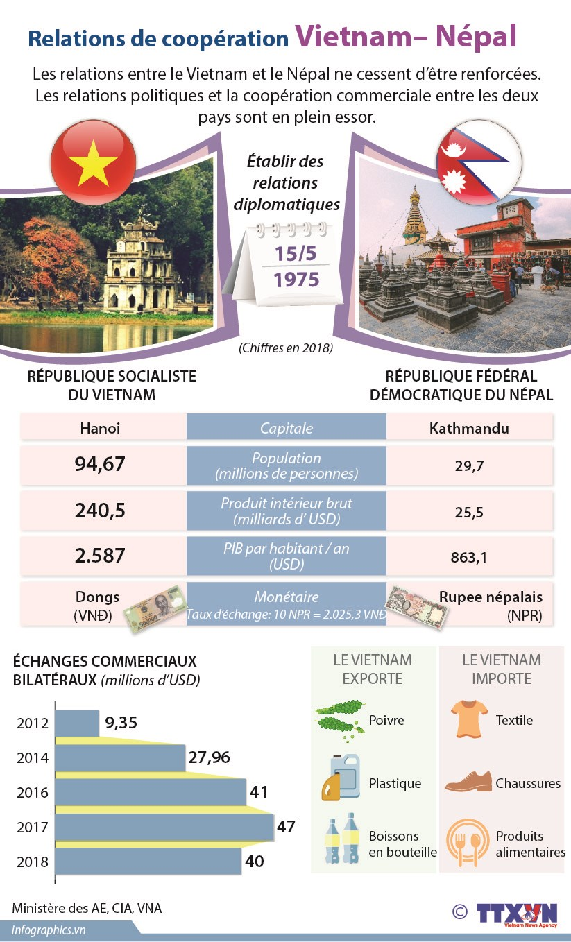 Relations de cooperation Vietnam – Nepal hinh anh 1