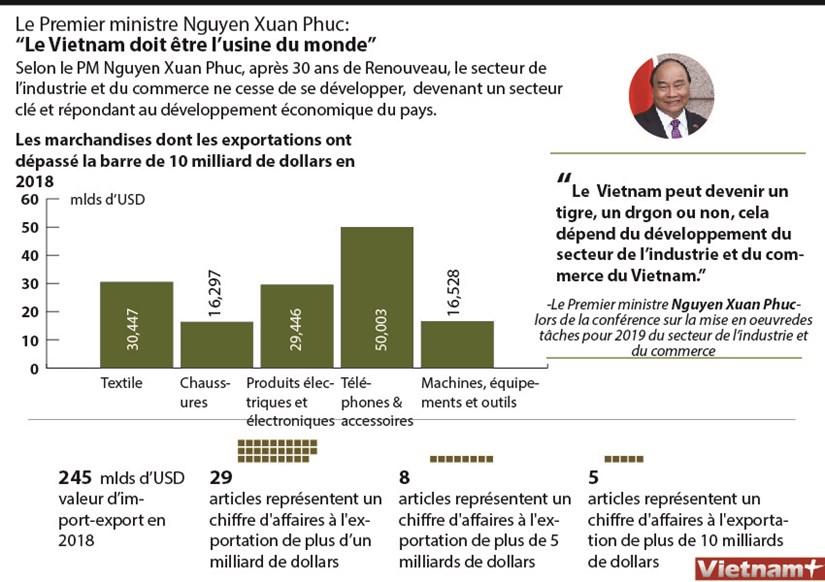 """Le Premier ministre Nguyen Xuan Phuc: """"Le Vietnam doit etre l'usine du monde"""" hinh anh 1"""