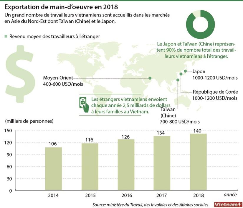 Exportation de main-d'oeuvre en 2018 hinh anh 1