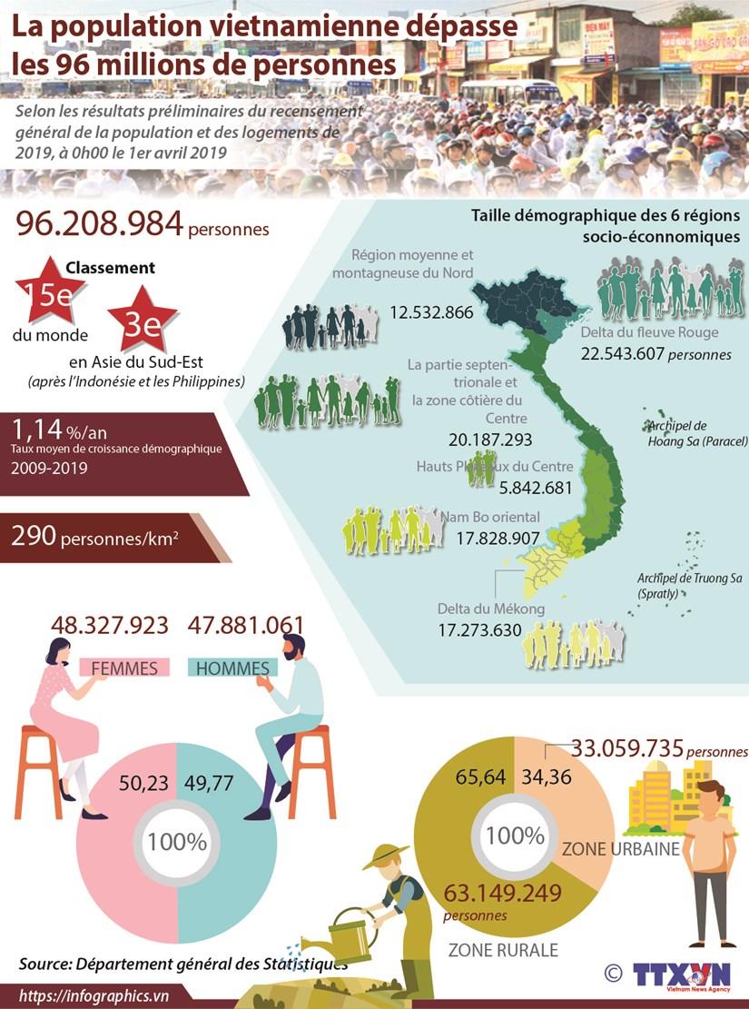 La population vietnamienne depasse les 96 millions de personnes hinh anh 1
