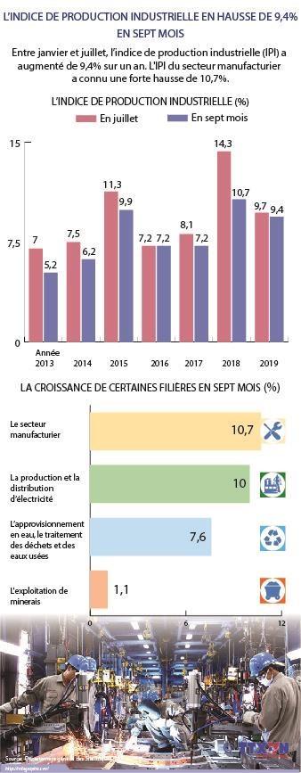L'indice de production industrielle en hausse de 9,4% hinh anh 1