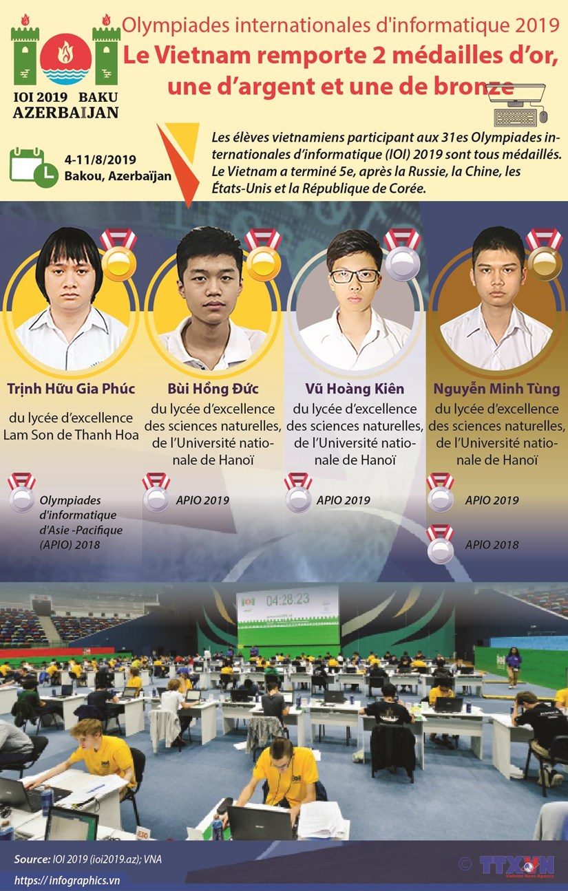 Le Vietnam brille aux 31es Olympiades internationales d'informatique 2019 hinh anh 1