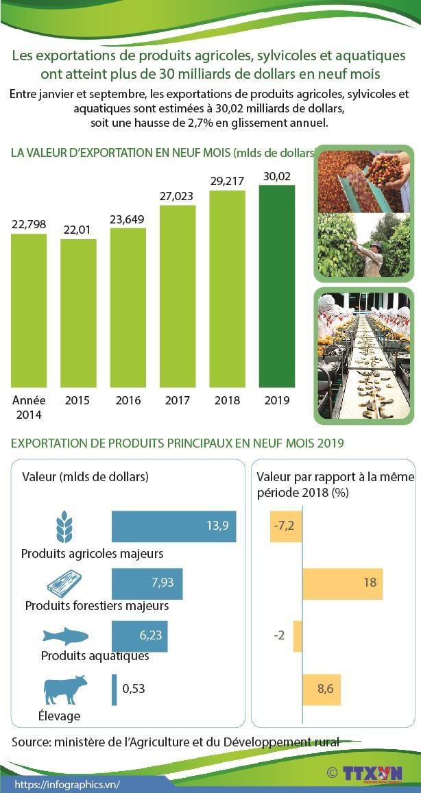 Exportation de produits agricoles, sylvicoles et aquatiques ont atteint 30,02 mlds de dollars hinh anh 1
