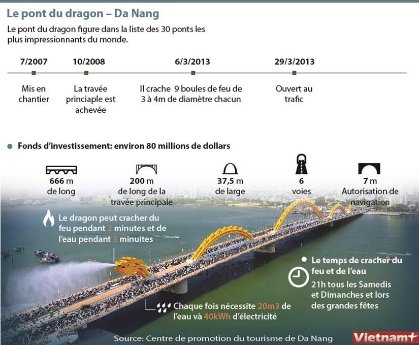 Le pont du dragon – Da Nang hinh anh 1