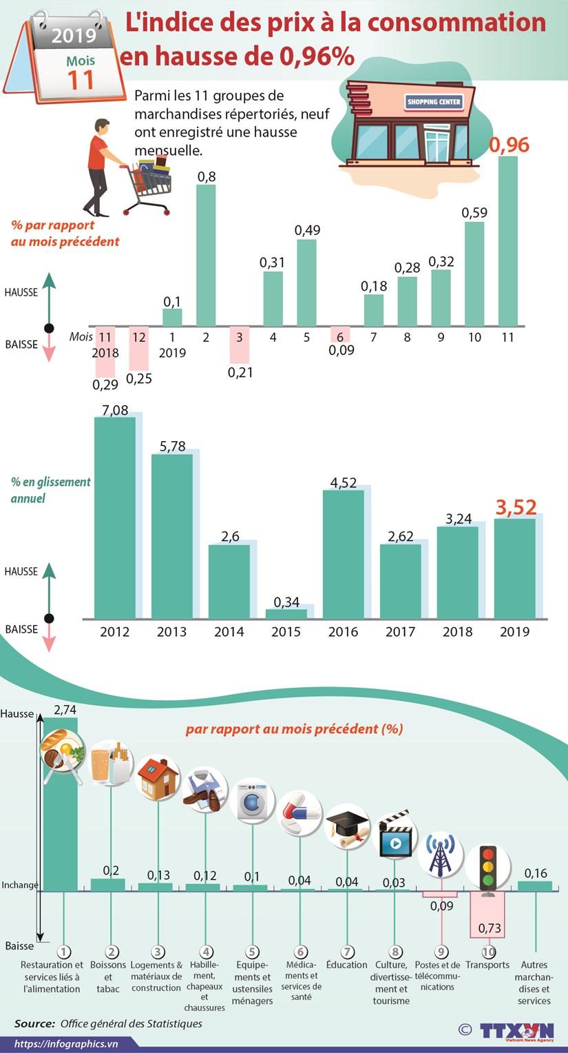 Novembre : l'indice des prix a la consommation en hausse de 0,96% hinh anh 1