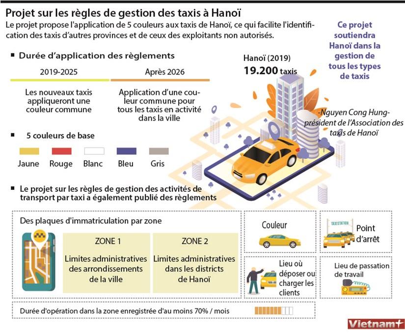 Projet sur les regles de gestion des taxis a Hanoi hinh anh 1