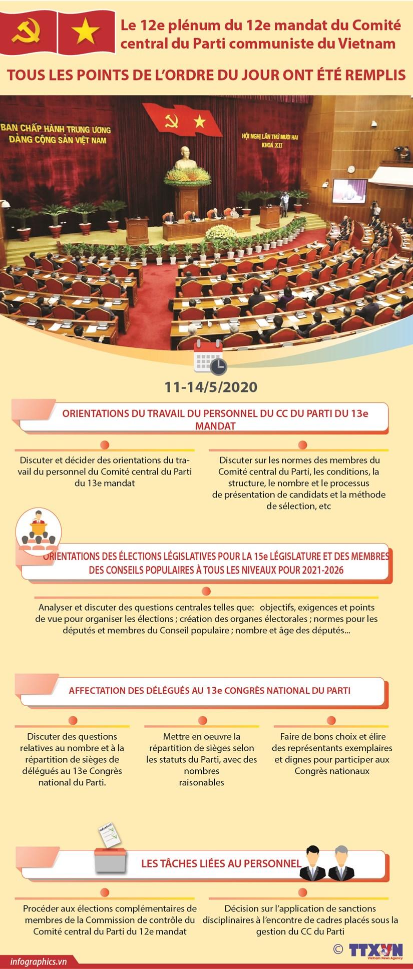 Le 12e plenum du 12e mandat du Comite central du Parti communiste du Vietnam hinh anh 1