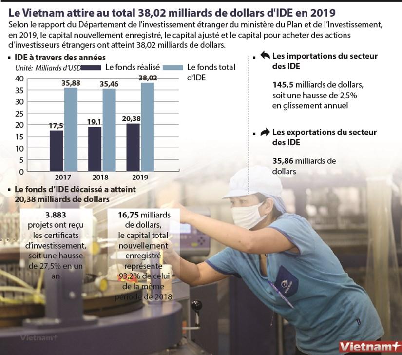 Le Vietnam attire au total 38,02 milliards de dollars d'IDE en 2019 hinh anh 1