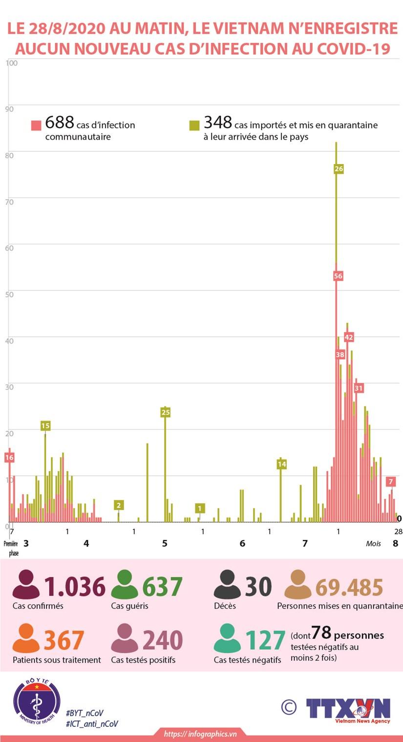 Le 28 aout au matin, le Vietnam n'enregistre aucun nouveau cas d'infection au COVID-19 hinh anh 1
