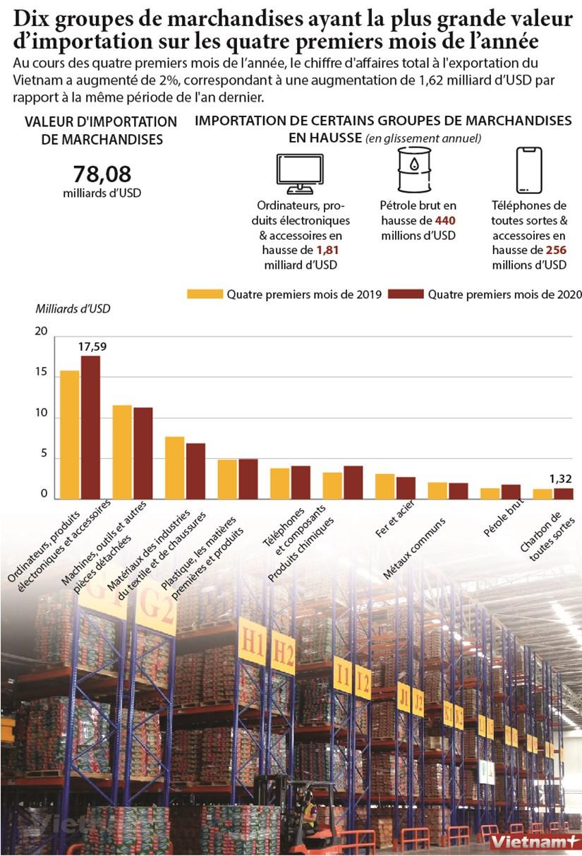 Dix groupes de marchandises ayant la plus grande valeur d'importation en quatre mois hinh anh 1