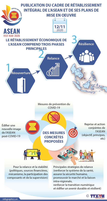Publication du cadre de retablissement integral de l'ASEAN et de ses plans de mise en oeuvre hinh anh 1