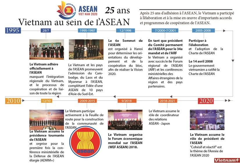 25 ans : Vietnam au sein de l'ASEAN hinh anh 1