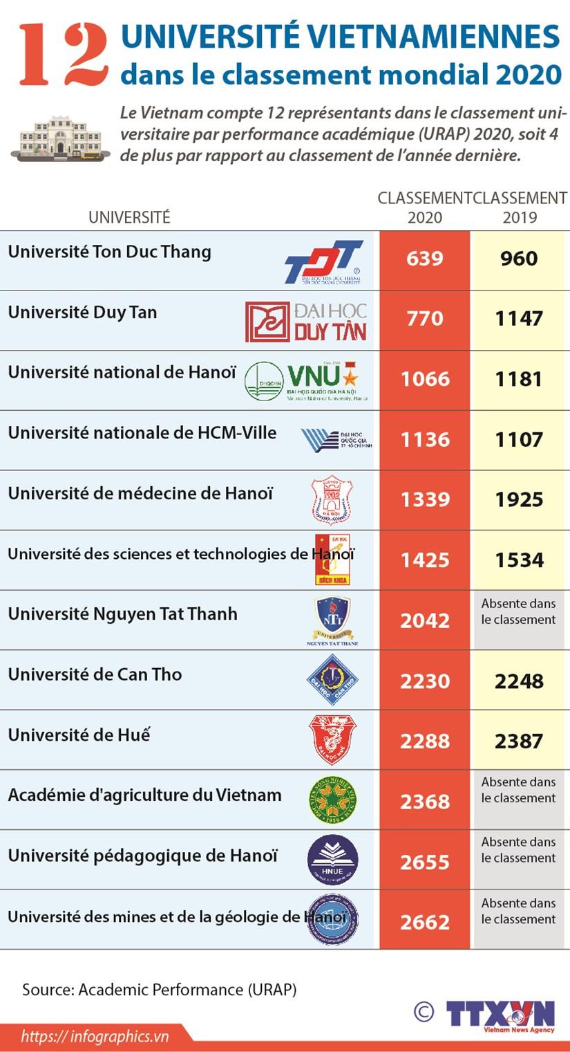 Douze universites dans le classement universitaire par performance academique 2020 hinh anh 1