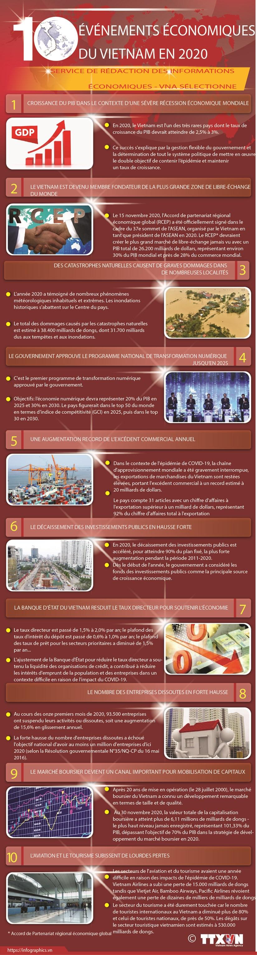 Les dix evenements economiques les plus marquants du Vietnam en 2020 hinh anh 1
