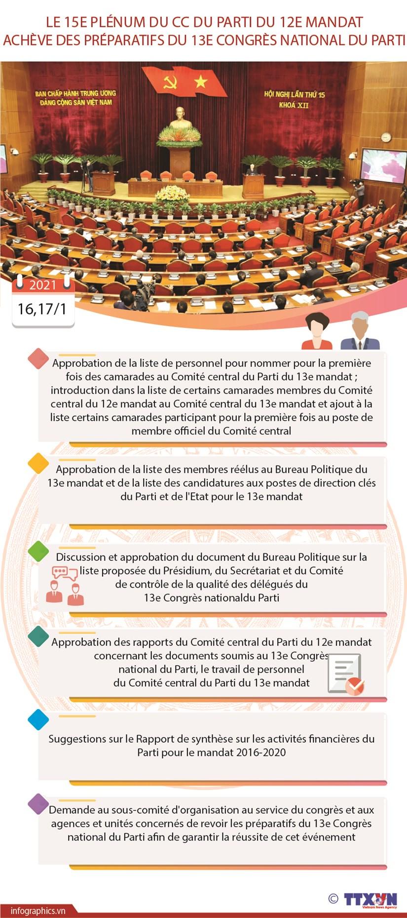 Le 15e Plenum du CC du Parti du 12e mandat acheve des preparatifs du 13e Congres national du Parti hinh anh 1