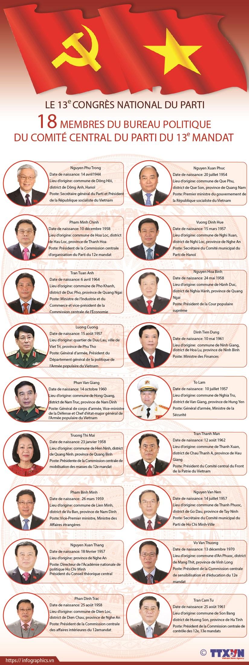 18 membres du Bureau politique du Comite central du Parti du 13e mandat hinh anh 1