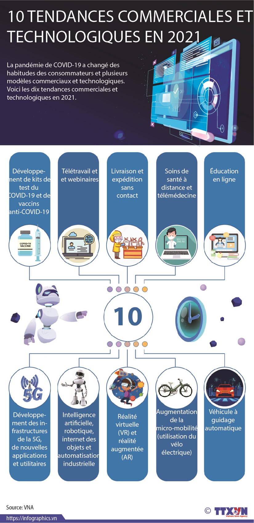Dix tendances commerciales et technologiques en 2021 hinh anh 1