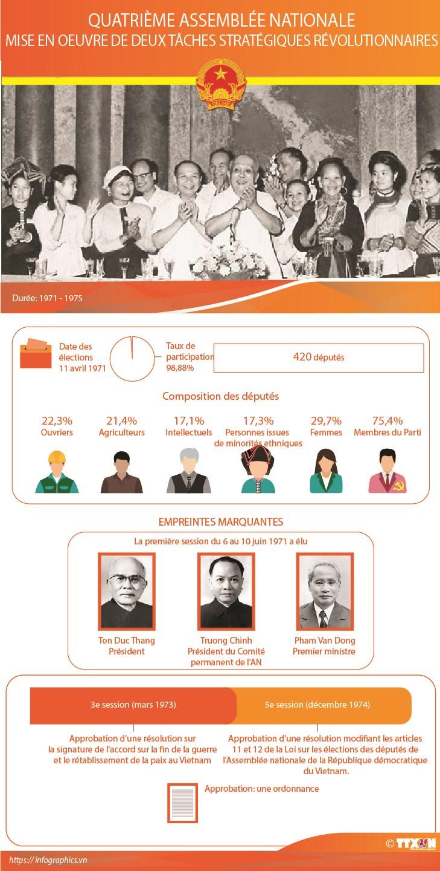 Quatrieme Assemblee nationale du Vietnam hinh anh 1