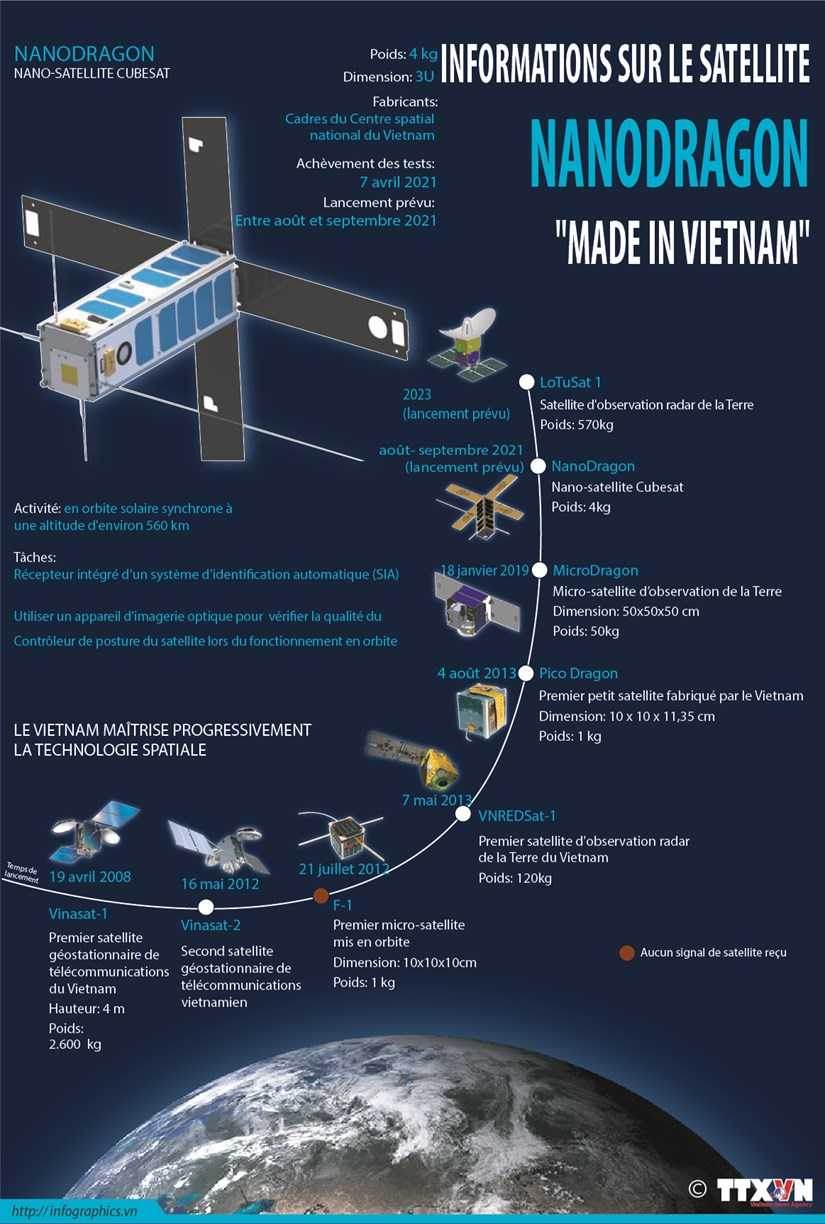 """Informations sur le satellite Nanodragon """"Made in Vietnam"""" hinh anh 1"""