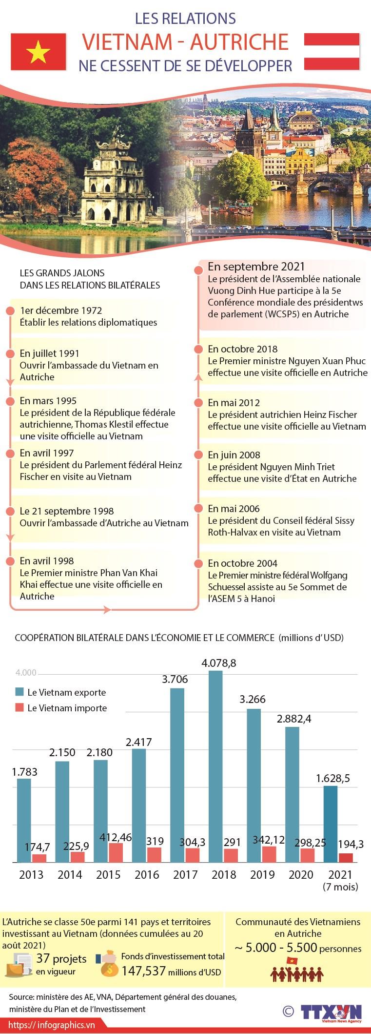Les relations Vietnam-Autriche ne cessent de se developper hinh anh 1