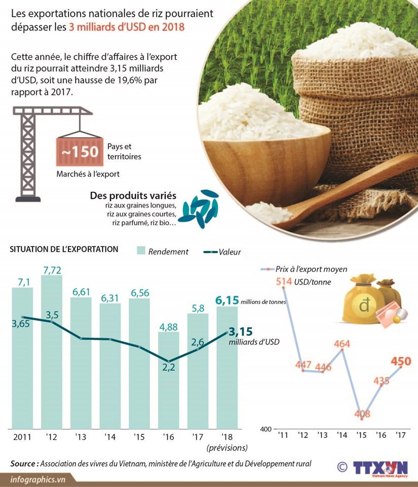Les exportations nationales de riz pourraient depasser les 3 milliards d'USD en 2018 hinh anh 1