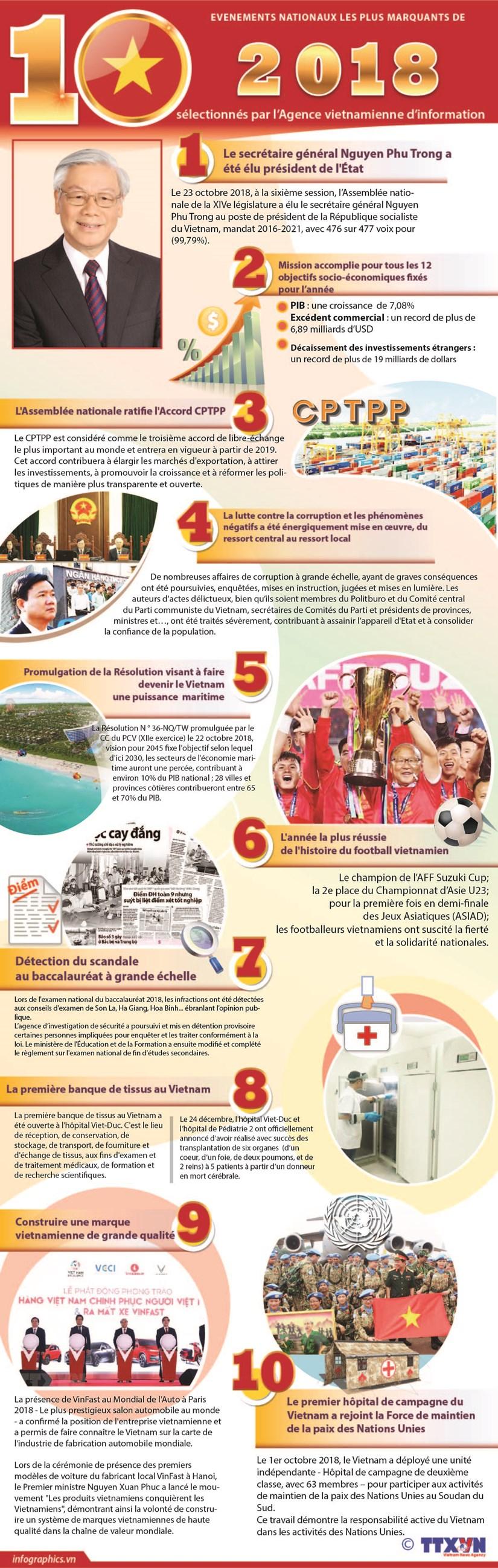Les dix evenements nationaux les plus marquants de 2018 hinh anh 1
