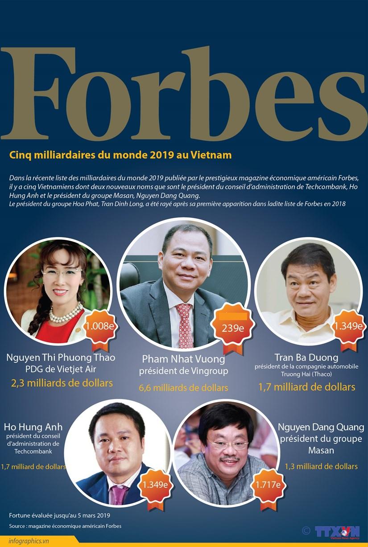 Cinq milliardaires du monde 2019 au Vietnam hinh anh 1