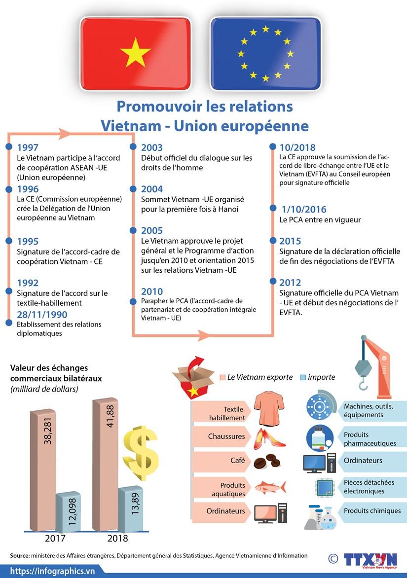 Promouvoir les relations Vietnam - Union europeenne hinh anh 1