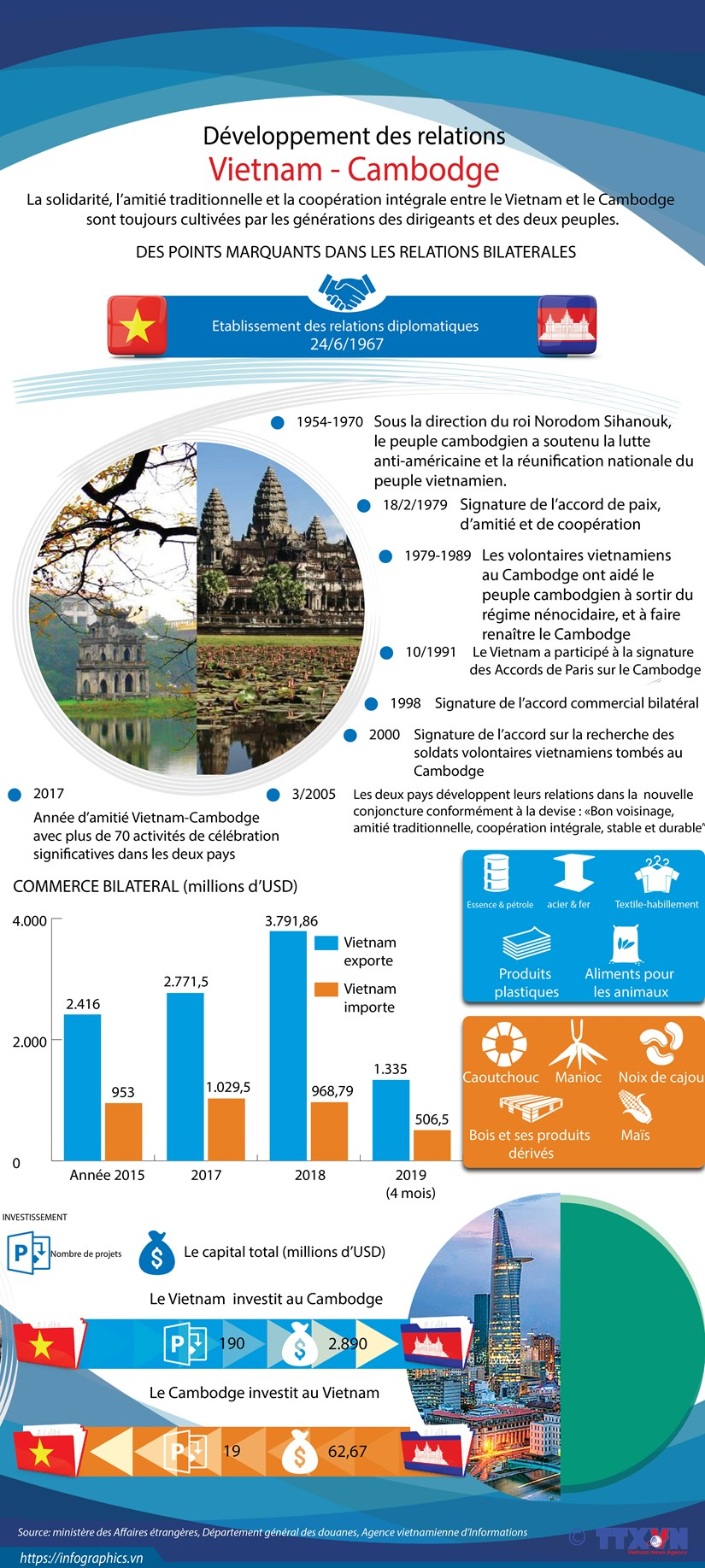 Developpement des relations Vietnam – Cambodge hinh anh 1