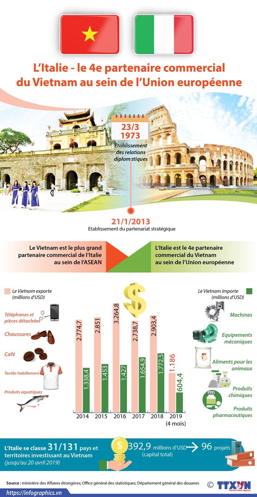 L'Italie - le 4e partenaire commercial du Vietnam au sein de l'Union europeenne hinh anh 1