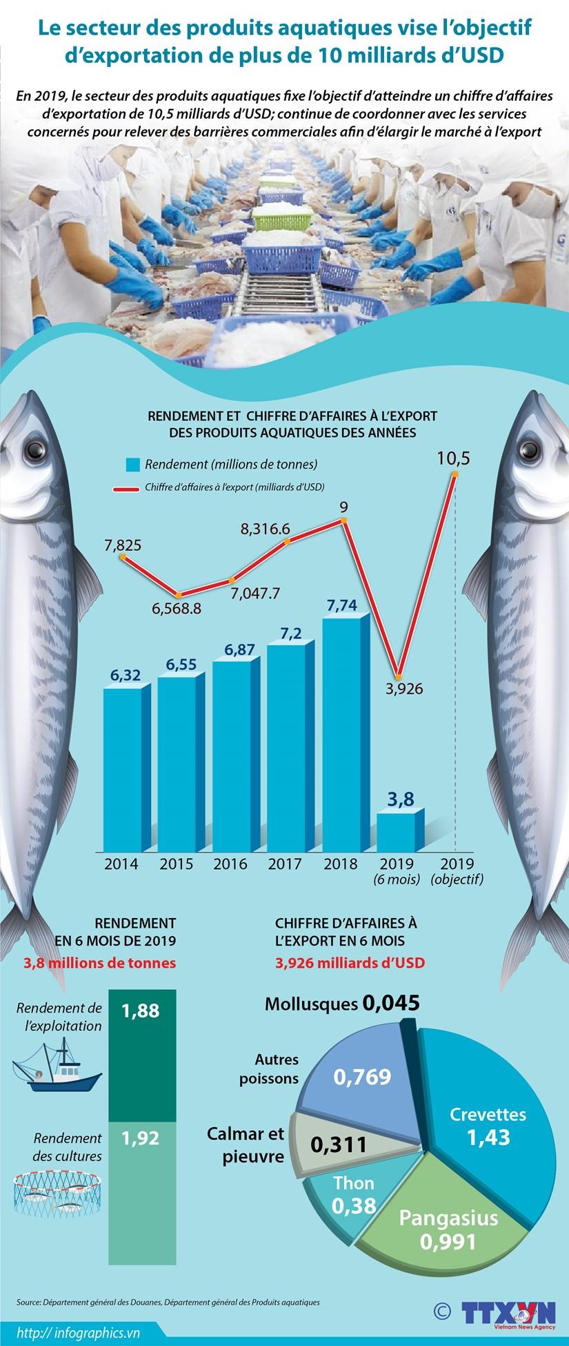 Le secteur des produits aquatiques vise l'objectif d'exportation de plus de 10 milliards d'USD hinh anh 1