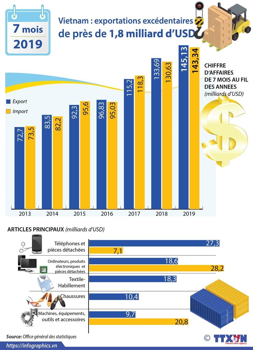 Vietnam : exportations excedentaires de pres de 1,8 milliard d'USD hinh anh 1